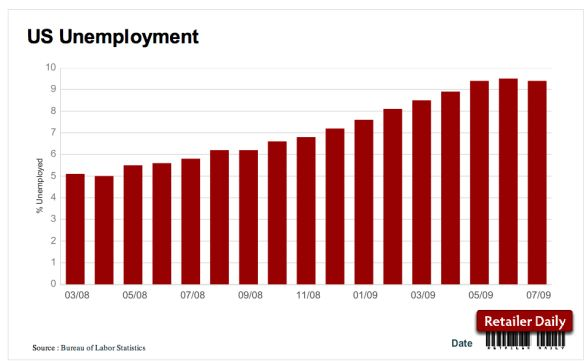 Unemployment drops for first time since april 39 08 seeking alpha - Us bureau labor statistics ...