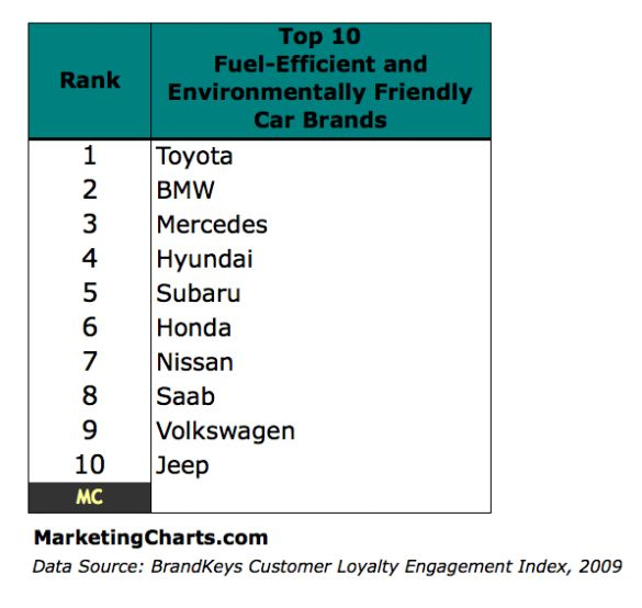 Top 10 'Clunkers' And New Cars Purchased