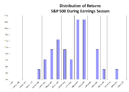 Options trading earnings season