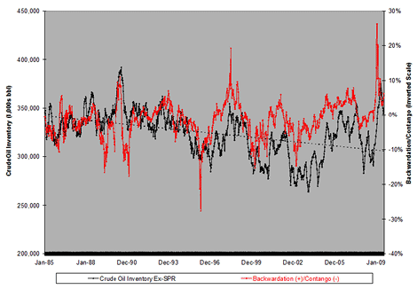 Inventory Vs. Futures Spreads