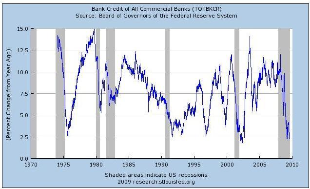 YoY Growth in Commercial Bank Credit