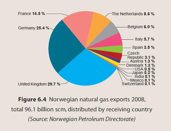 Natural Gas Investment Ideas