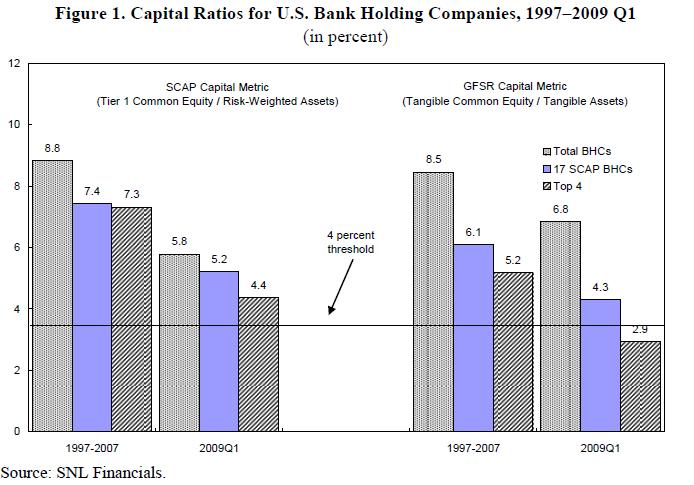 Capital-Ratios-US-banks