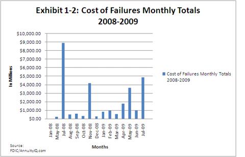 Failure Cost