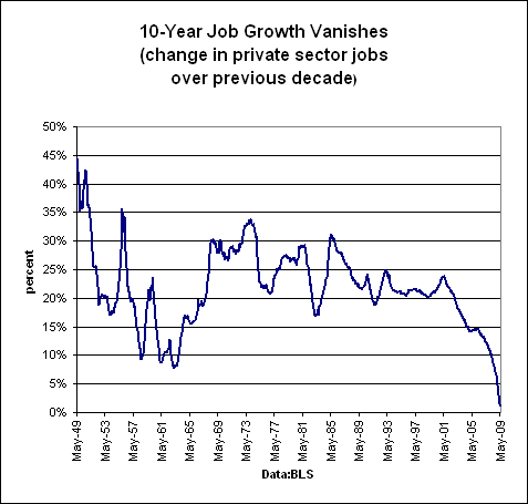 Private-Sector-Jobs-Growth