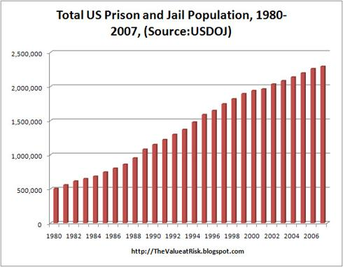 Total US Prison and Jail Population 1980-2007