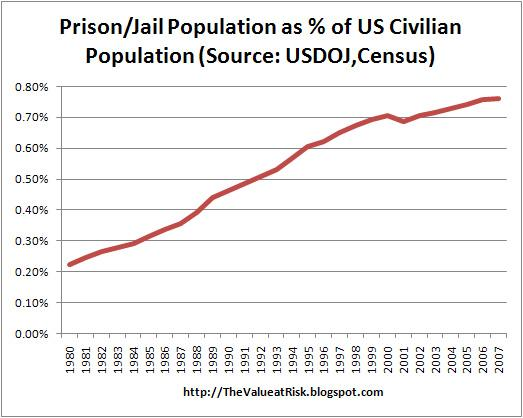increase of women population in prison New study finds seven times more black people per population are in prison  the commission also warns of the rising numbers of women in jails.