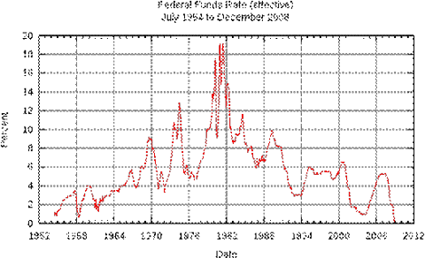 File:Federal Funds Rate (effective).svg