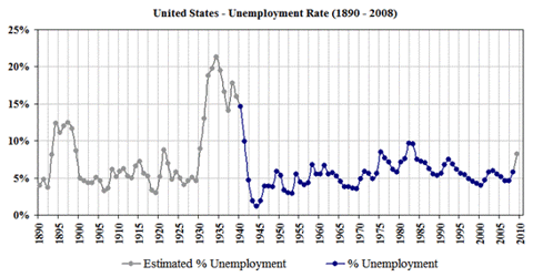 File:US Unemployment 1890-2008.gif