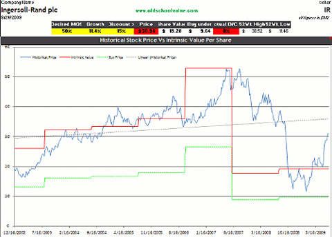 IR DCF stock value