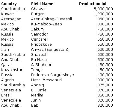 Top-oil-fields