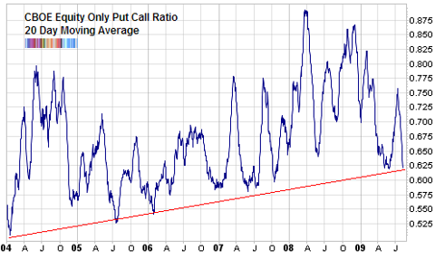 cboe equity only put call ratio Aug 2009