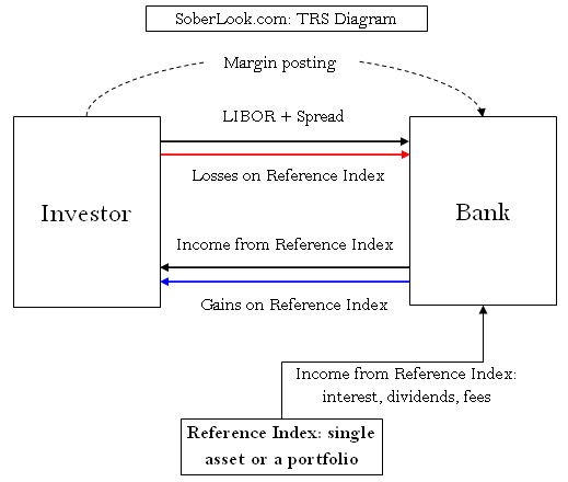 profit and loss form