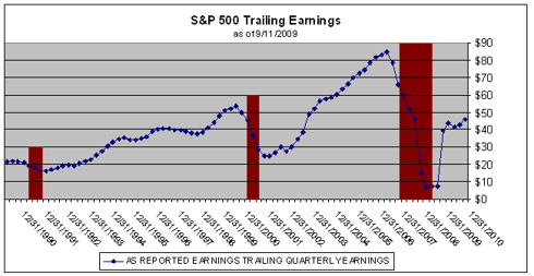 S&P 500 Trailing annual earnings
