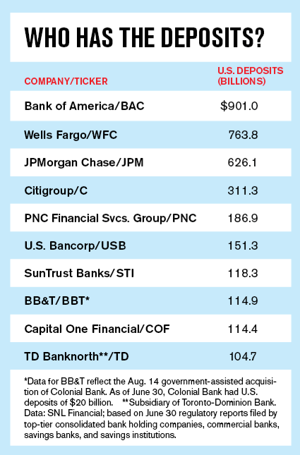 US-Banks-with-most-deposits