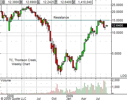 tc-chart-9-14-09