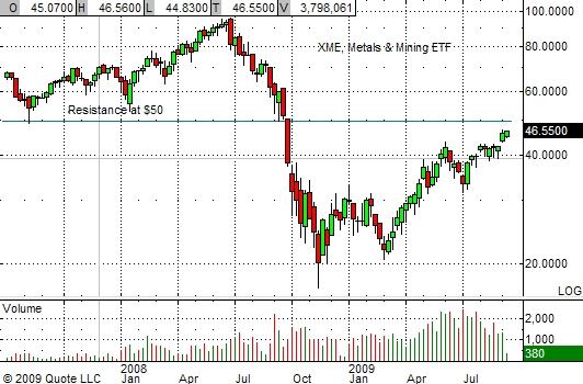 xme-chart-9-14-09