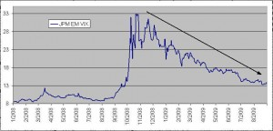 Forex market volatility index