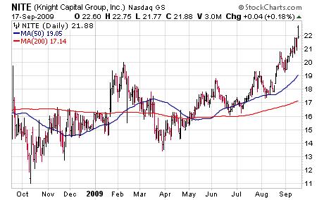 Knight Capital Group (NITE)