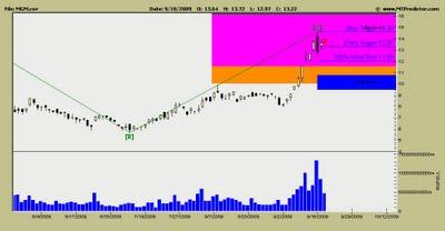 MGM Mirage Stock Chart
