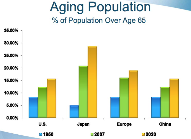 the rapid ageing population Japan's population began falling in 2004 and is now ageing faster than any other on the planet.