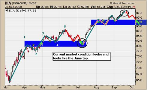DIA ETF Trading Chart