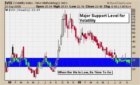VIX Trading Chart