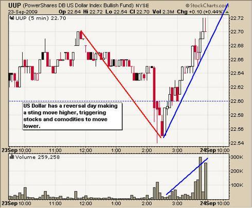 UUP ETF Trading Newsletter