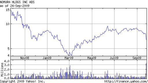 Nomura NMR 1-year chart 09-24-09