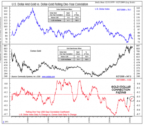gold and us dollar relationship