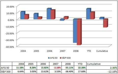 Performance of the AFG 50 vs the S&P 500
