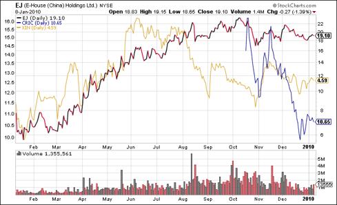 1 Year Chart of EJ, CRIC, & XIN