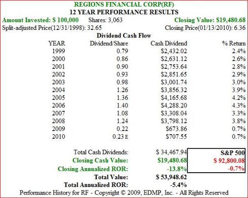 Figure 2b. RF Dividend and Price Performance