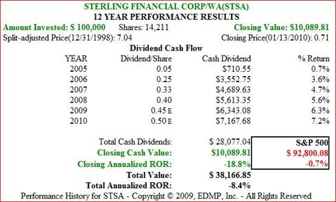 Figure 6b. STSA Dividend and Price Performance