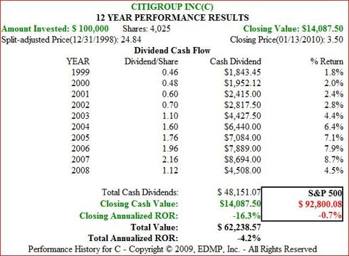 Figure 8b. C Dividend and Price Performance