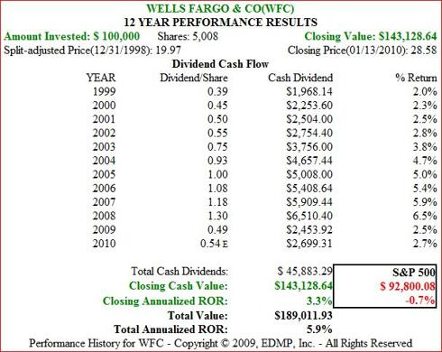 Figure 9b. WFC Dividend and Price Performance