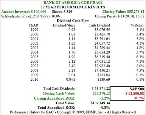Figure 10b. BAC Dividend and Price Performance