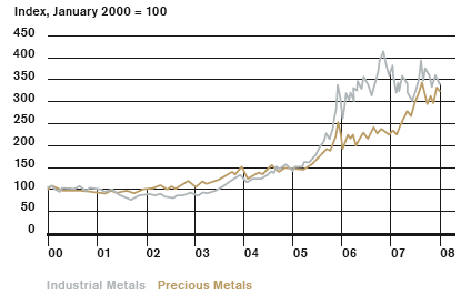 Metals Prices.png