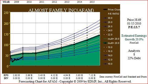 Figure 3 AFAM EPS Forecast