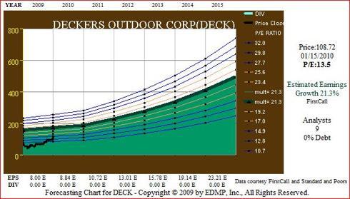 Figure 9 DECK EPS Forecast