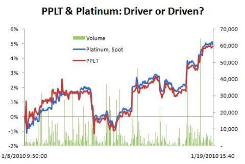 PPLT & Platinum: 1/8/10 - 1/19/10