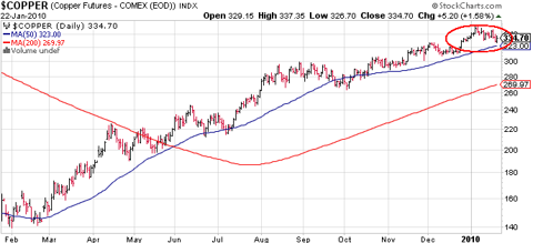 COPP CHART OF THE DAY: DR. COPPER SAYS THE BULL IS ALIVE