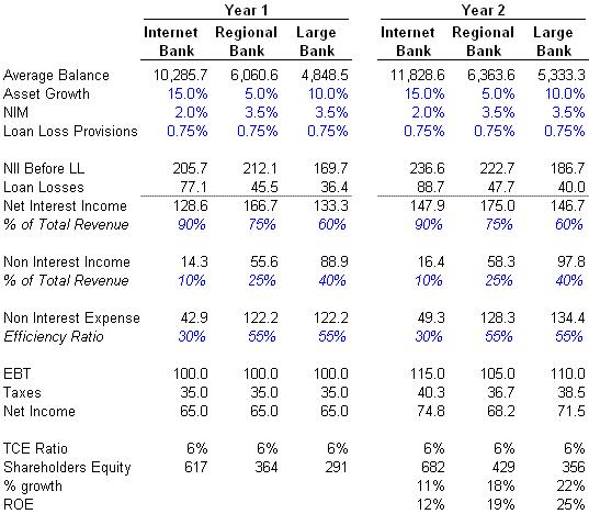 BOFI Internet Bank Model