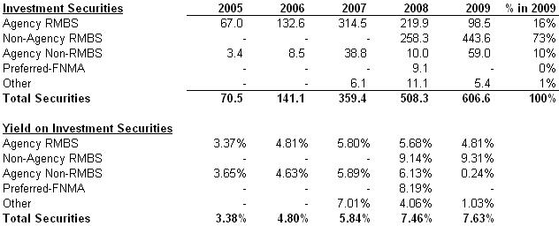 BOFI Investment Securities