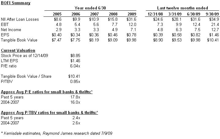 BOFI summary