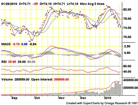 NYMEX/CME Crude Oil (Mar. '10)