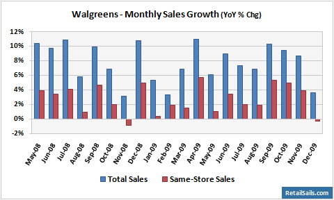 Walgreens Monthly Sales Growth