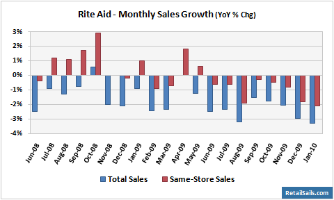 Rite Aid Monthly Sales Growth