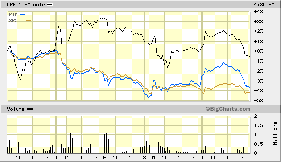 KRE KIE and S&P 500 5 Days