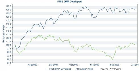 FTSE Developed vs FTSE Japan
